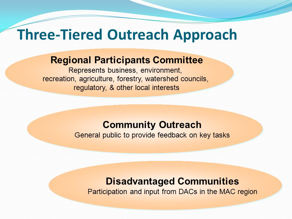 Three-Tiered Outreach Approach Regional Participants Committee Represents business, environment, recreation, agriculture, forestry, watershed councils, regulatory, & other local interests Regional Participants Committee Represents business, environment, recreation, agriculture, forestry, watershed councils, regulatory, & other local interests Community Outreach General public to provide feedback on key tasks Community Outreach General public to provide feedback on key tasks Disadvantaged Communities Participation and input from DACs in the MAC region Disadvantaged Communities Participation and input from DACs in the MAC region