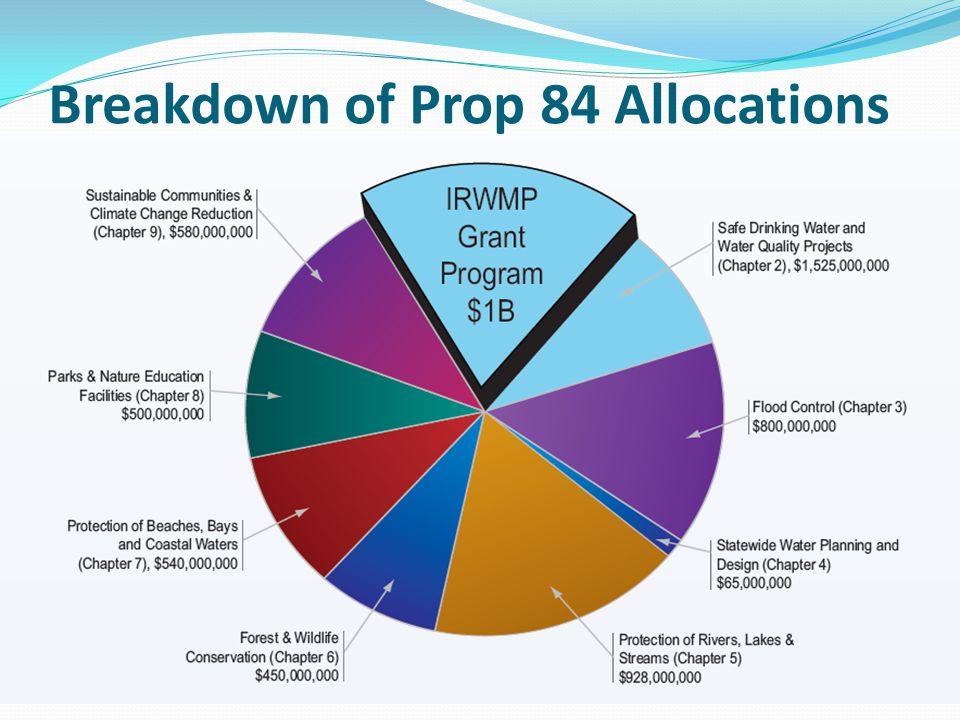 Breakdown of Prop 84 Allocations