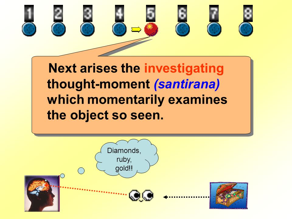 Next arises the investigating thought-moment (santirana) which momentarily examines the object so seen.