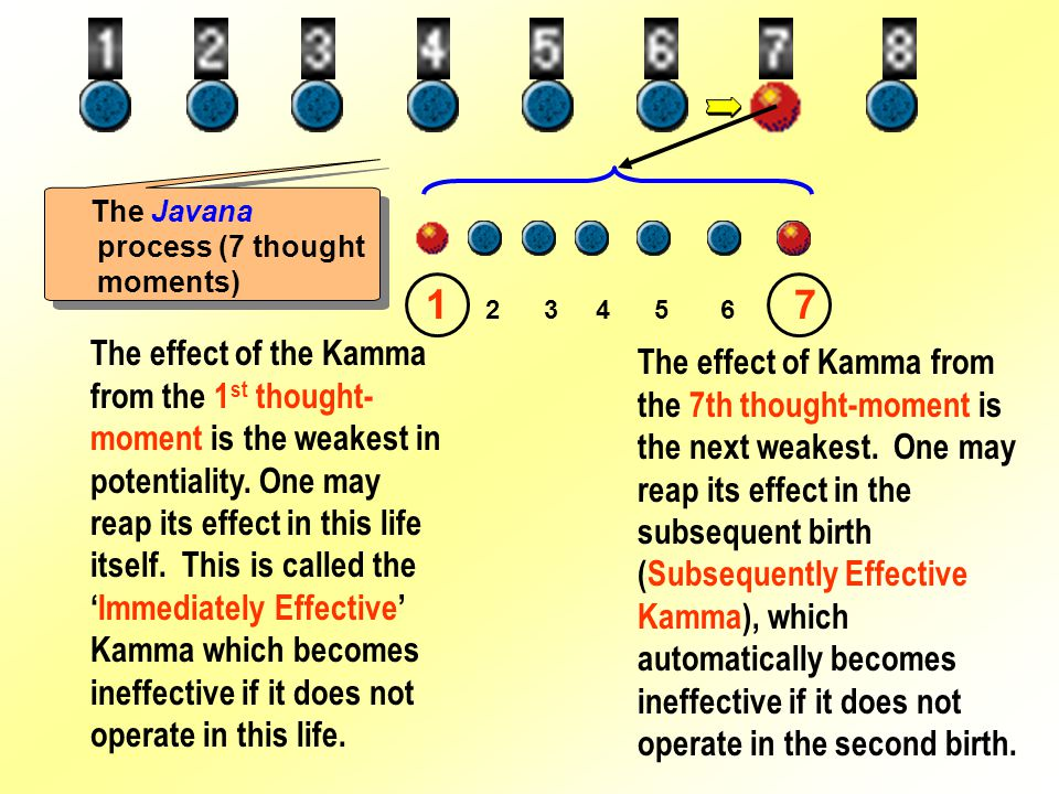 The effect of the Kamma from the 1 st thought- moment is the weakest in potentiality.
