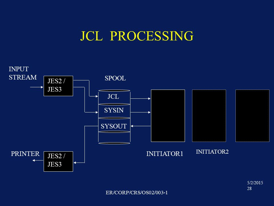 5/2/2015 28 ER/CORP/CRS/OS02/003-1 JCL PROCESSING JCL SYSIN SYSOUT SPOOL JES2 / JES3 JES2 / JES3 INITIATOR1 INITIATOR2 PRINTER INPUT STREAM
