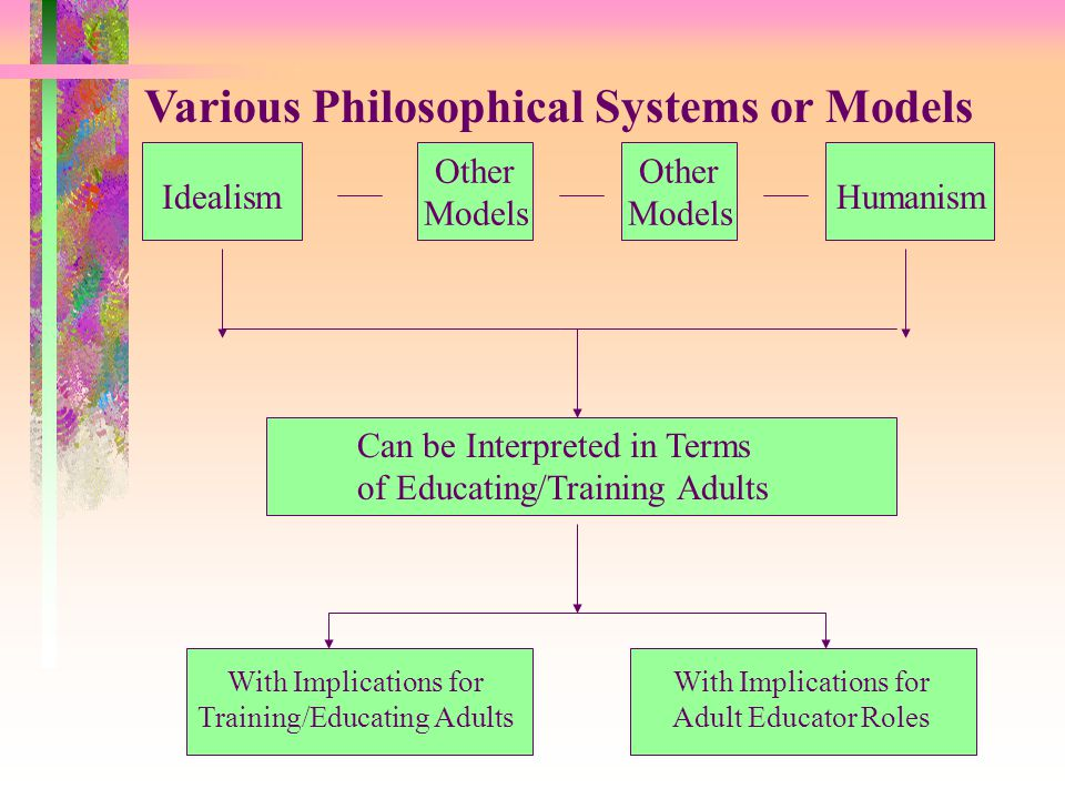 IdealismHumanism Various Philosophical Systems or Models Other Models Other Models Can be Interpreted in Terms of Educating/Training Adults With Implications for Training/Educating Adults With Implications for Adult Educator Roles