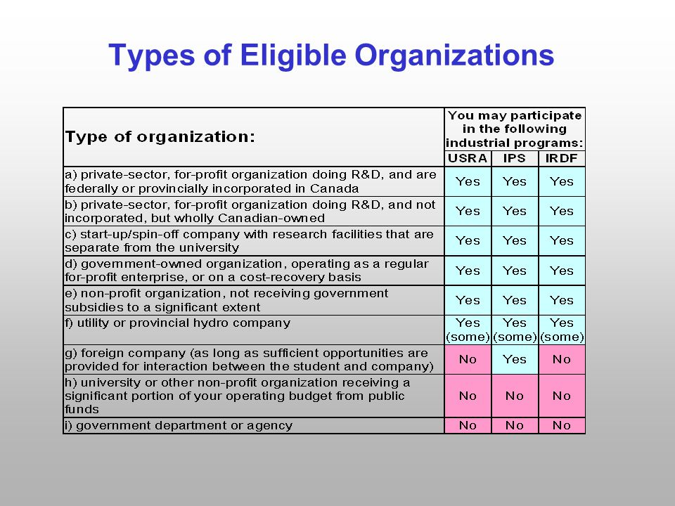 Types of Eligible Organizations