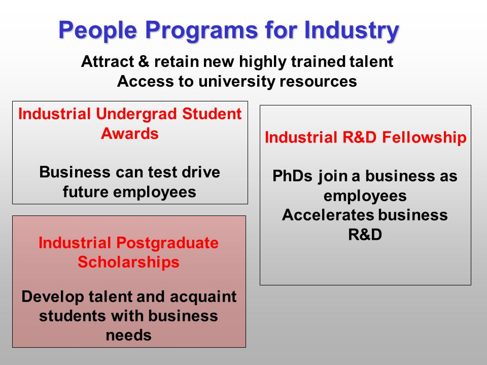 People Programs for Industry Attract & retain new highly trained talent Access to university resources Industrial R&D Fellowship PhDs join a business as employees Accelerates business R&D Industrial Postgraduate Scholarships Develop talent and acquaint students with business needs Industrial Undergrad Student Awards Business can test drive future employees