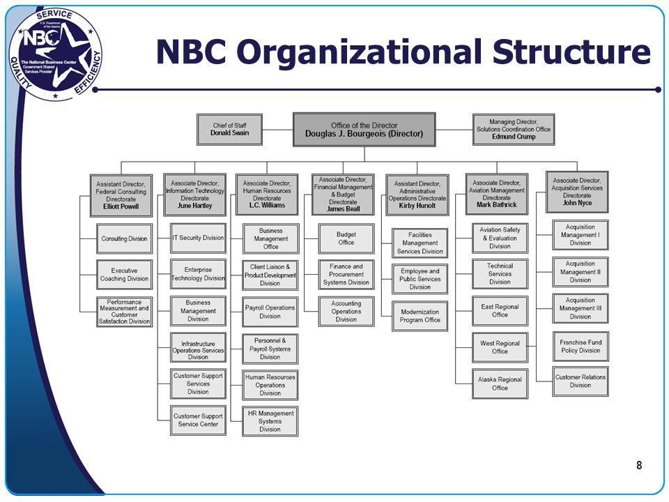 8 NBC Organizational Structure