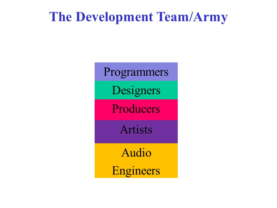 The Development Team/Army Designers Artists Audio Engineers Producers Programmers