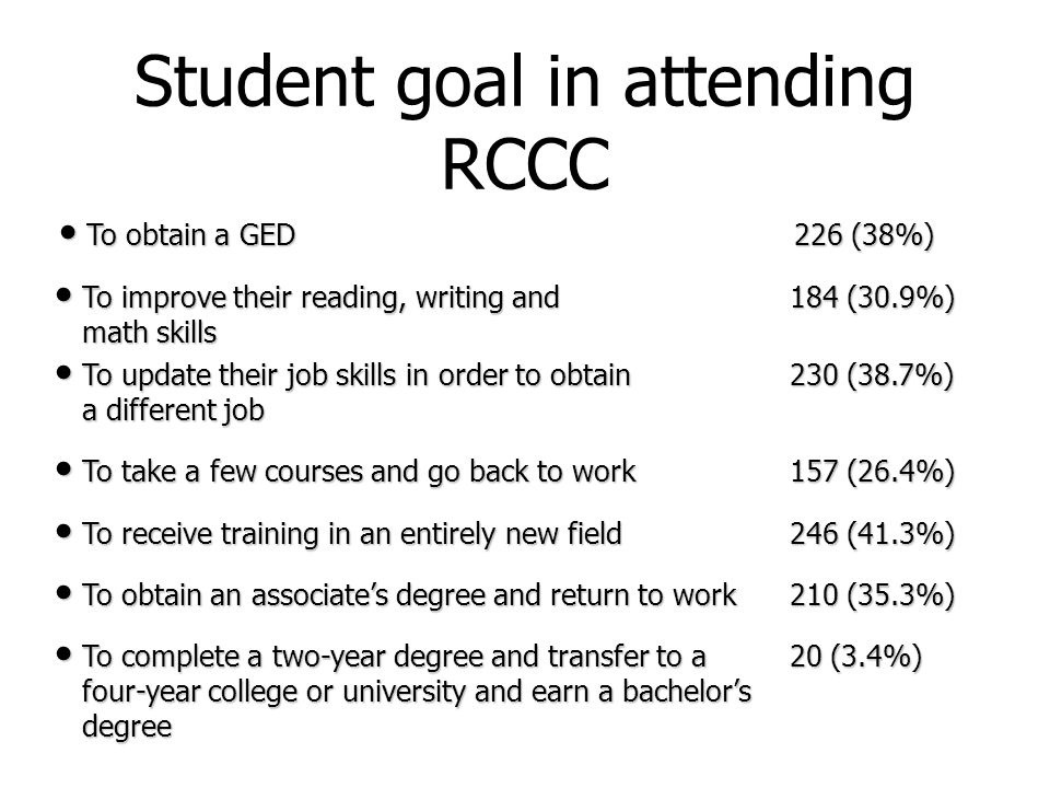 Student goal in attending RCCC To obtain a GED 226 (38%) To obtain a GED 226 (38%) To improve their reading, writing and 184 (30.9%) To improve their reading, writing and 184 (30.9%) math skills math skills To update their job skills in order to obtain 230 (38.7%) To update their job skills in order to obtain 230 (38.7%) a different job a different job To take a few courses and go back to work 157 (26.4%) To take a few courses and go back to work 157 (26.4%) To receive training in an entirely new field 246 (41.3%) To receive training in an entirely new field 246 (41.3%) To obtain an associate's degree and return to work 210 (35.3%) To obtain an associate's degree and return to work 210 (35.3%) To complete a two-year degree and transfer to a 20 (3.4%) To complete a two-year degree and transfer to a 20 (3.4%) four-year college or university and earn a bachelor's four-year college or university and earn a bachelor's degree degree