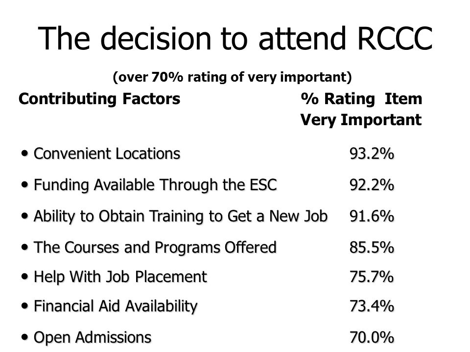 The decision to attend RCCC (over 70% rating of very important) Contributing Factors % Rating Item Very Important Convenient Locations93.2% Convenient Locations93.2% Funding Available Through the ESC92.2% Funding Available Through the ESC92.2% Ability to Obtain Training to Get a New Job91.6% Ability to Obtain Training to Get a New Job91.6% The Courses and Programs Offered85.5% The Courses and Programs Offered85.5% Help With Job Placement75.7% Help With Job Placement75.7% Financial Aid Availability73.4% Financial Aid Availability73.4% Open Admissions70.0% Open Admissions70.0%