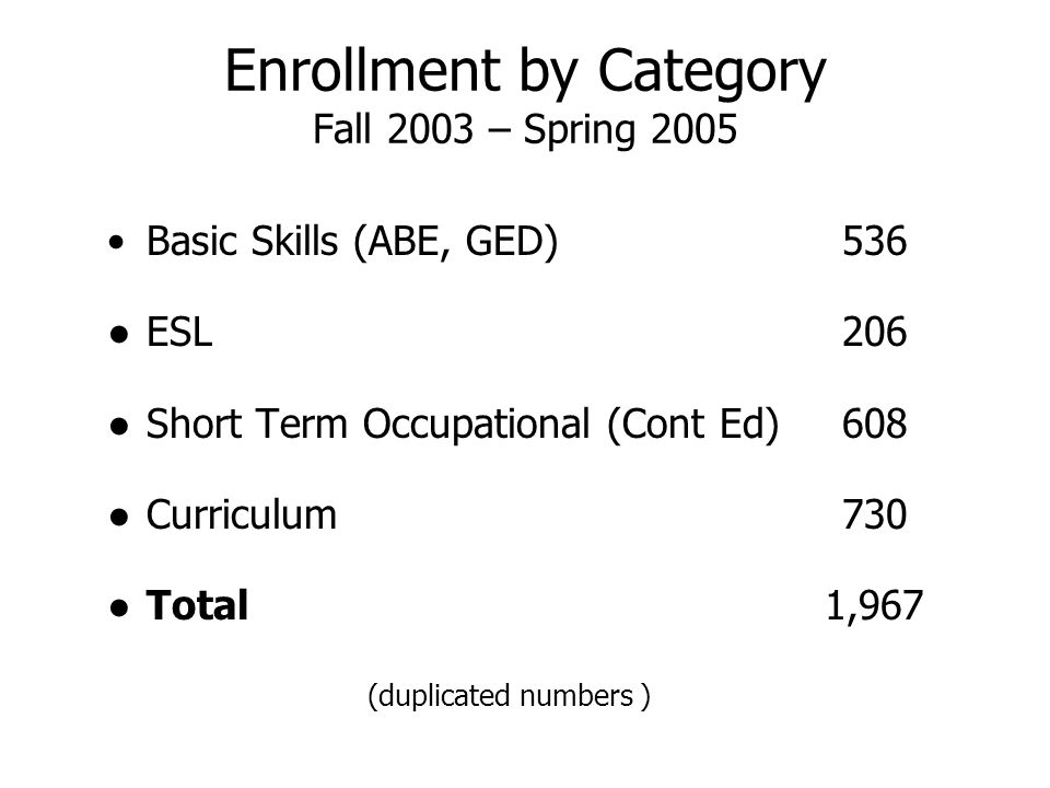 Enrollment by Category Fall 2003 – Spring 2005 Basic Skills (ABE, GED)536 ● ESL206 ● Short Term Occupational (Cont Ed)608 ● Curriculum730 ● Total 1,967 (duplicated numbers )