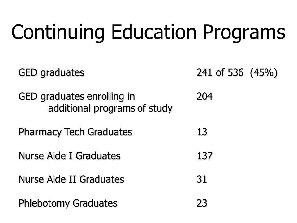 Continuing Education Programs GED graduates241 of 536 (45%) GED graduates enrolling in 204 additional programsof study Pharmacy Tech Graduates13 Nurse Aide I Graduates137 Nurse Aide II Graduates31 Phlebotomy Graduates23