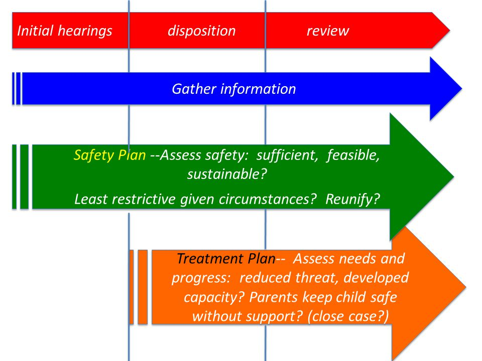 Initial hearings disposition review Treatment Plan-- Assess needs and progress: reduced threat, developed capacity.