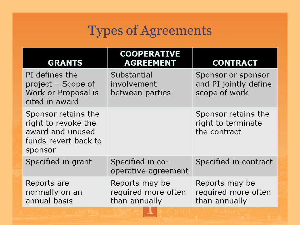 Types of Agreements GRANTS COOPERATIVE AGREEMENTCONTRACT PI defines the project – Scope of Work or Proposal is cited in award Substantial involvement between parties Sponsor or sponsor and PI jointly define scope of work Sponsor retains the right to revoke the award and unused funds revert back to sponsor Sponsor retains the right to terminate the contract Specified in grantSpecified in co- operative agreement Specified in contract Reports are normally on an annual basis Reports may be required more often than annually