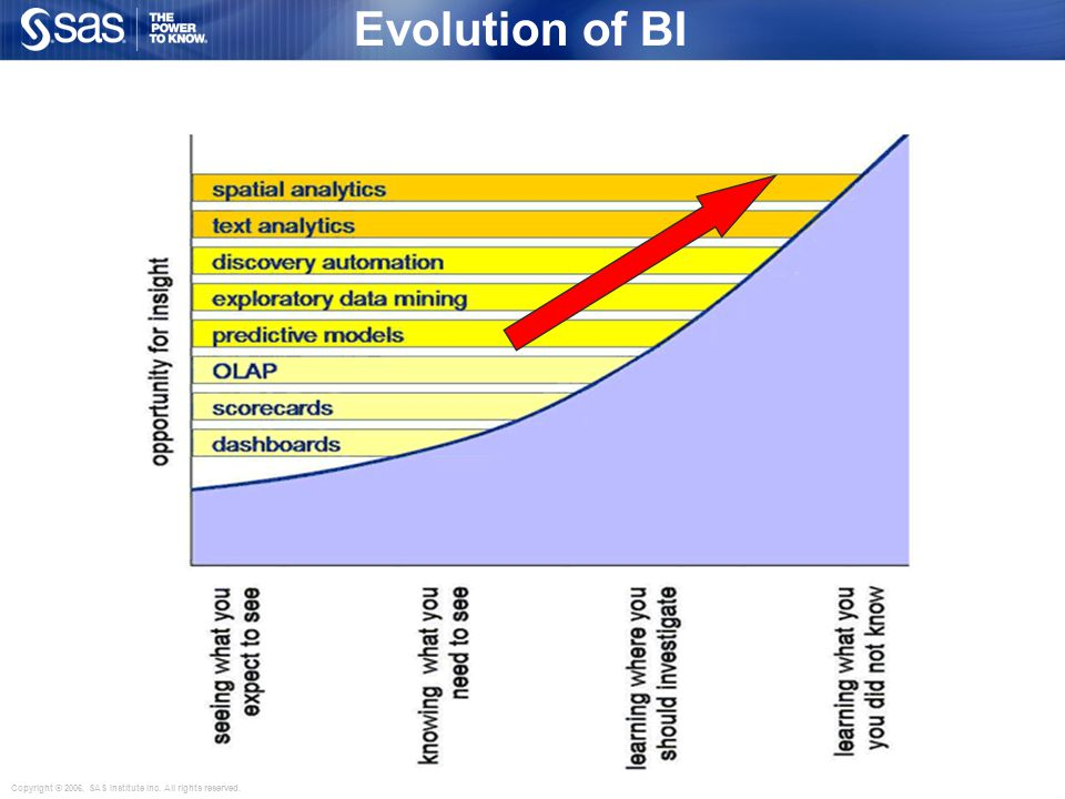 Copyright © 2006, SAS Institute Inc. All rights reserved. Evolution of BI