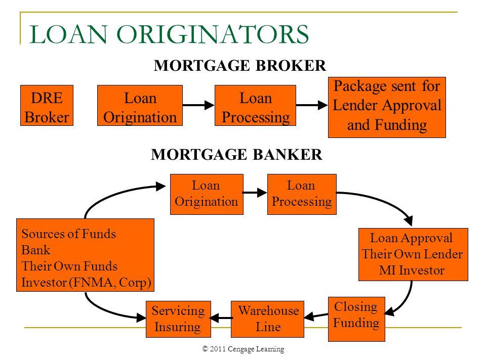 © 2011 Cengage Learning LOAN ORIGINATORS DRE Broker Loan Origination Loan Processing Package sent for Lender Approval and Funding MORTGAGE BANKER Sour