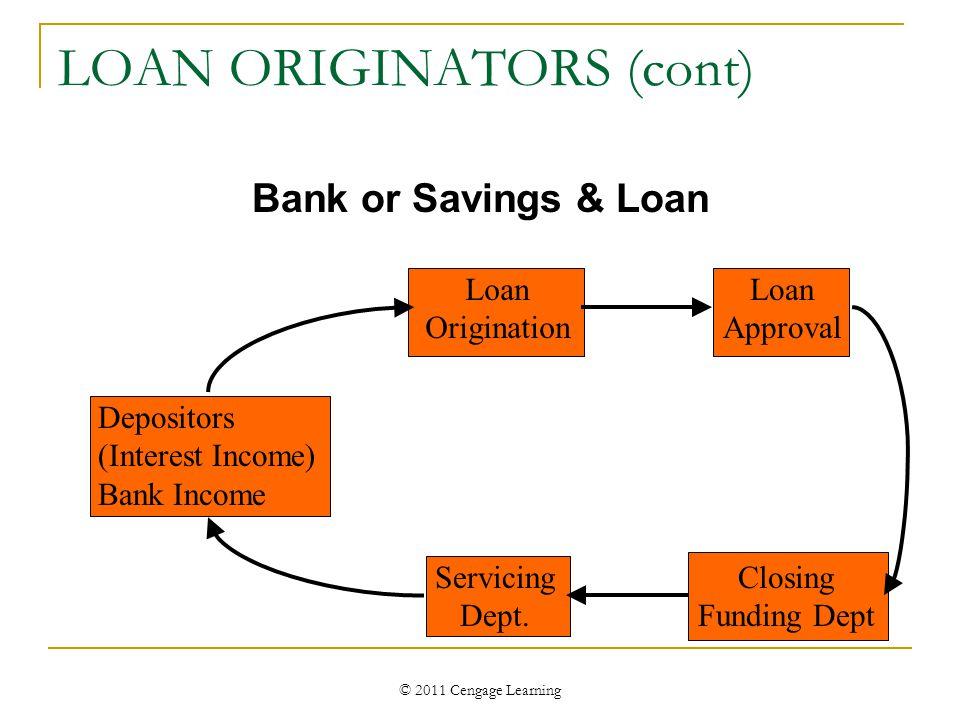 © 2011 Cengage Learning LOAN ORIGINATORS (cont) Depositors (Interest Income) Bank Income Loan Origination Loan Approval Closing Funding Dept Servicing Dept.