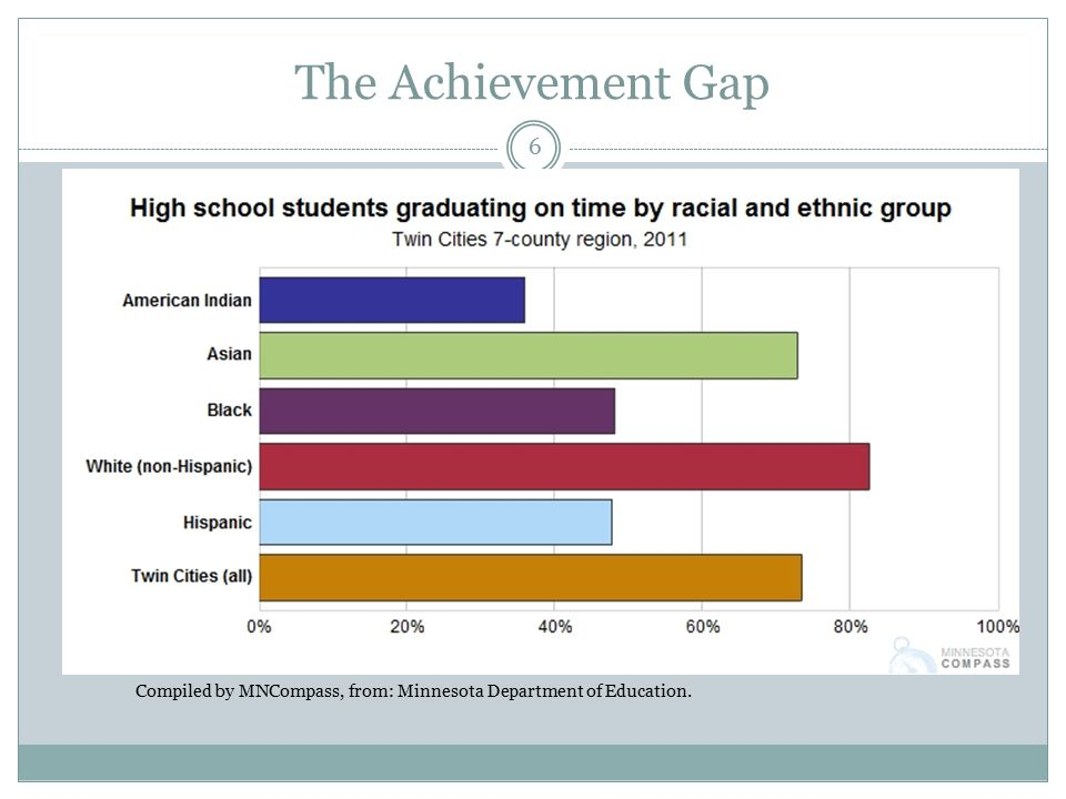 The Achievement Gap 6 Compiled by MNCompass, from: Minnesota Department of Education.
