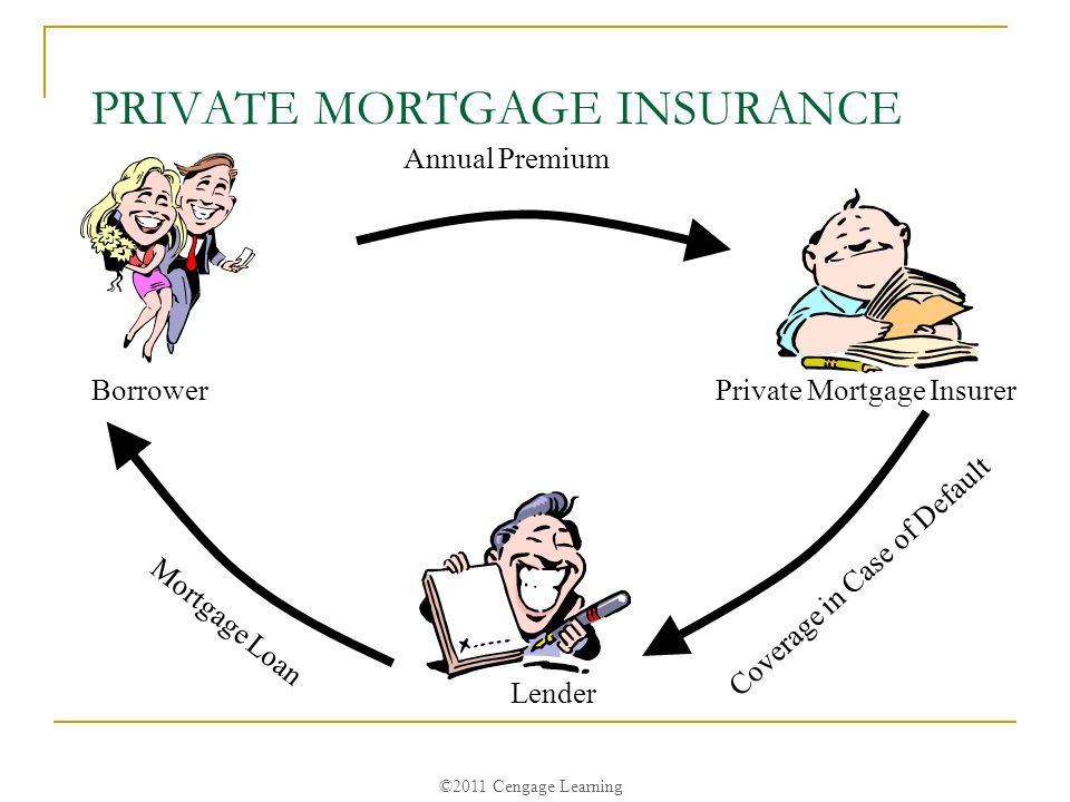 ©2011 Cengage Learning PRIVATE MORTGAGE INSURANCE Annual Premium Private Mortgage Insurer Coverage in Case of Default Lender Mortgage Loan Borrower