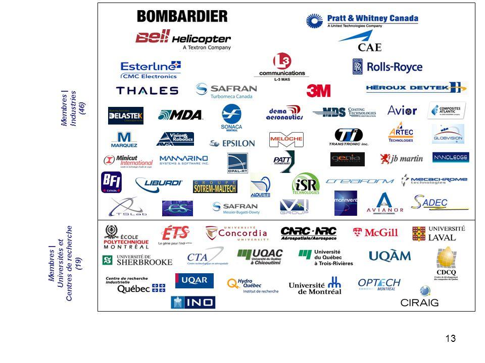 13 Membres | Industries (46) Membres | Universités et Centres de recherche (19)