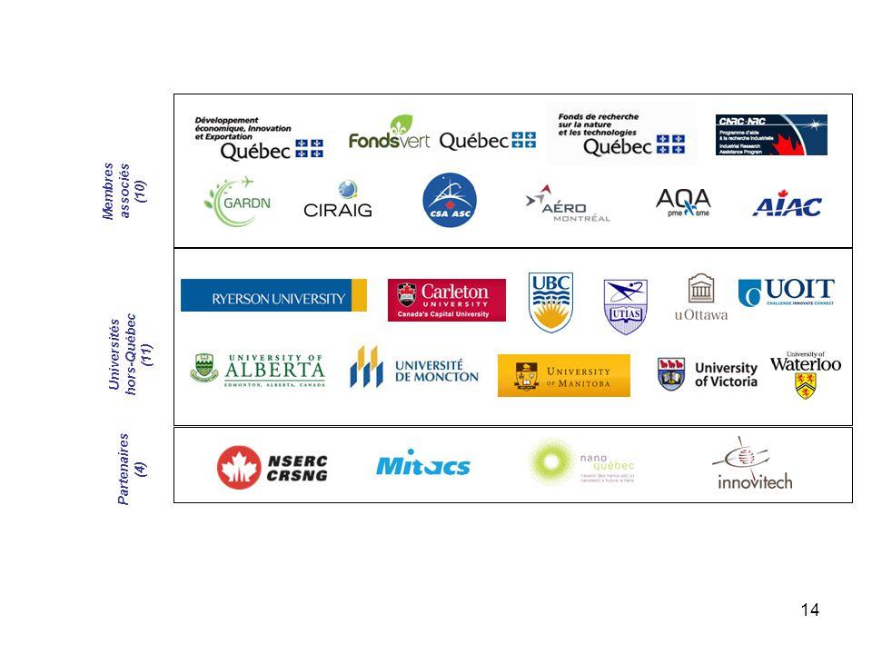14 Universités hors-Québec (11) Partenaires (4) Membres associés (10)