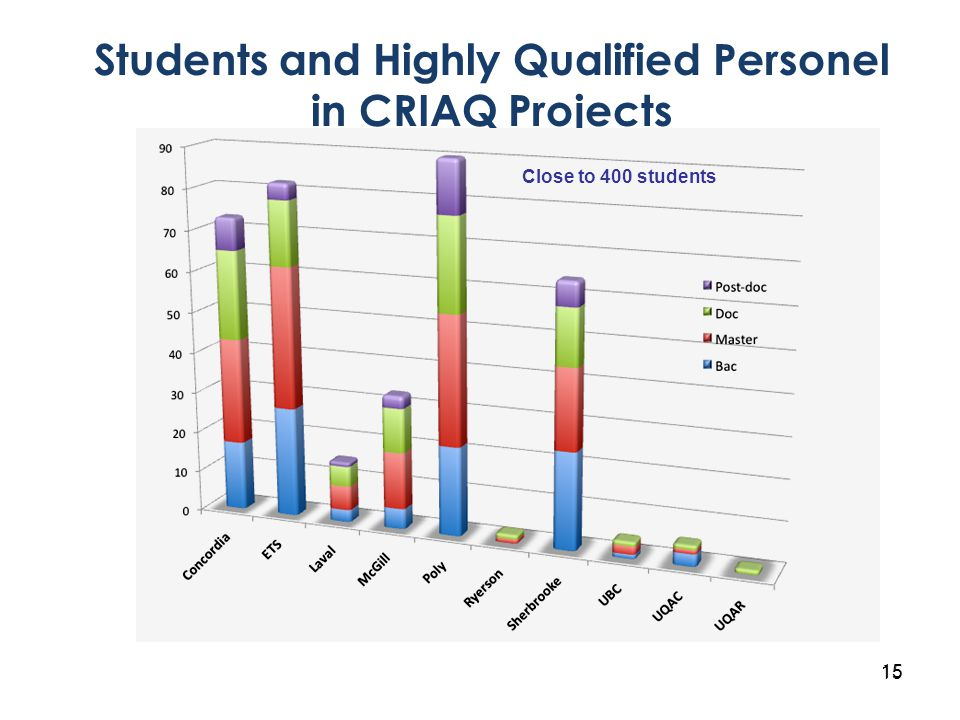 15 Students and Highly Qualified Personel in CRIAQ Projects Close to 400 students