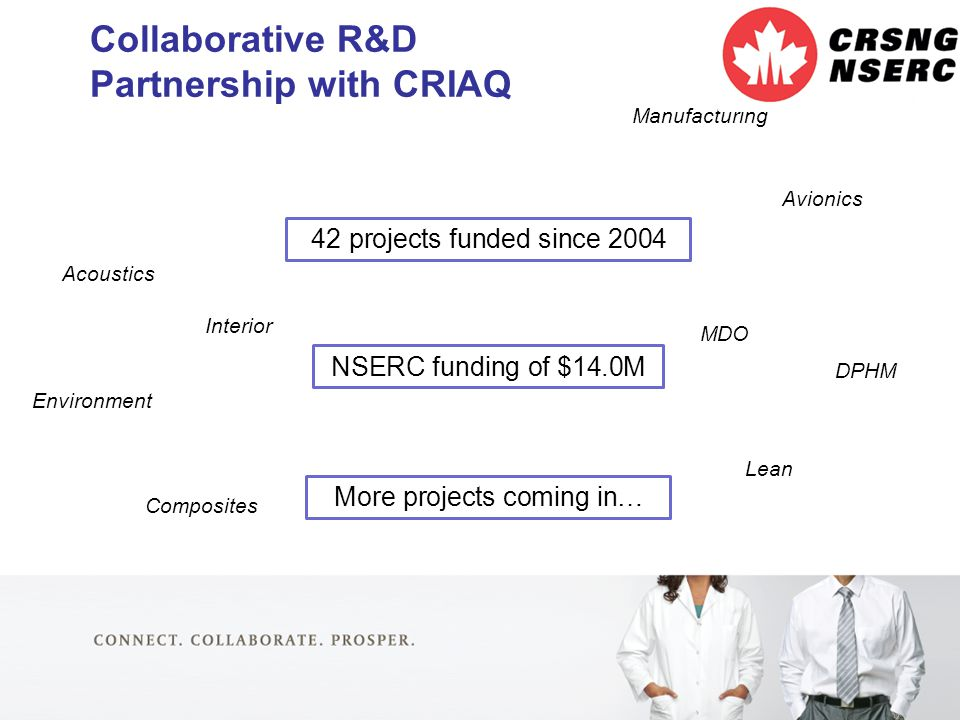 16 Collaborative R&D Partnership with CRIAQ 42 projects funded since 2004 NSERC funding of $14.0M More projects coming in… Acoustics DPHM Composites Avionics Manufacturing Environment Lean MDO Interior