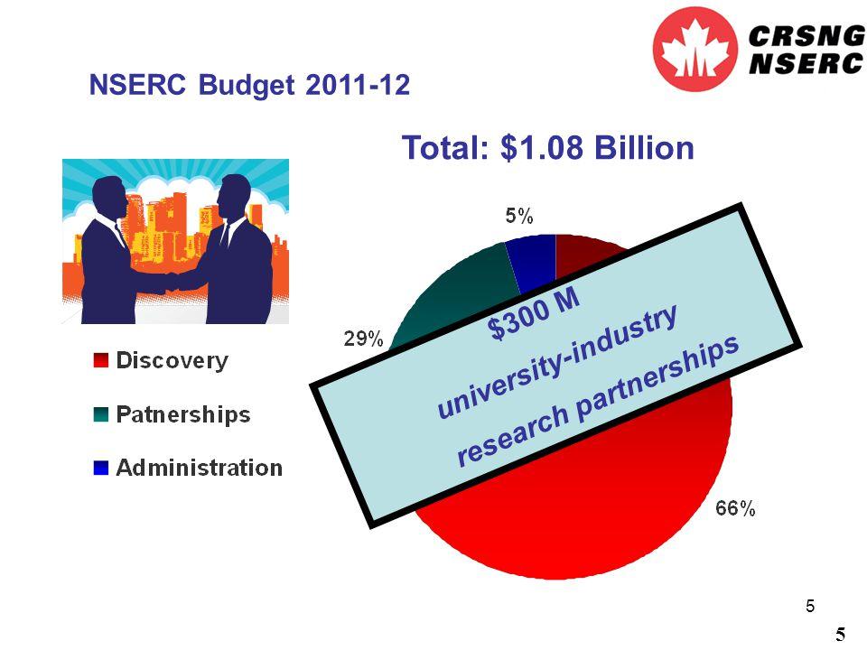 5 NSERC Budget 2011-12 5 $300 M university-industry research partnerships Total: $1.08 Billion
