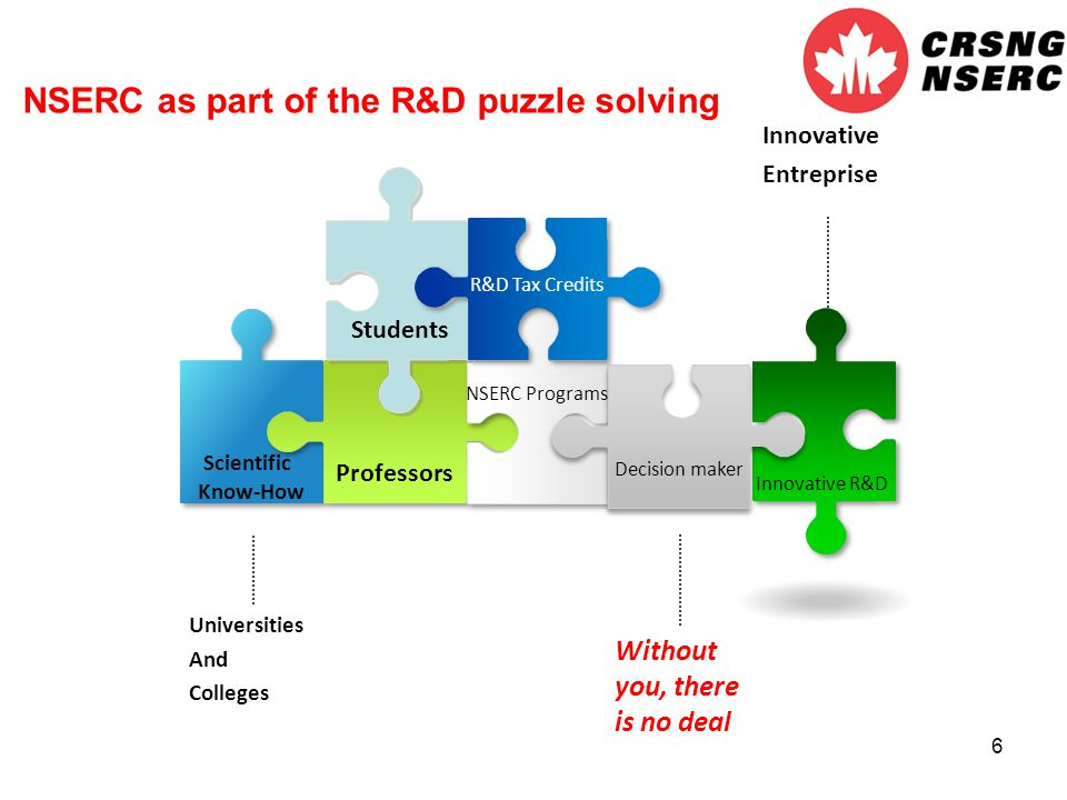 6 Scientific Know-How Innovative R&D Decision maker R&D Tax Credits Without you, there is no deal Professors NSERC Programs Innovative Entreprise NSERC as part of the R&D puzzle solving Universities And Colleges Students