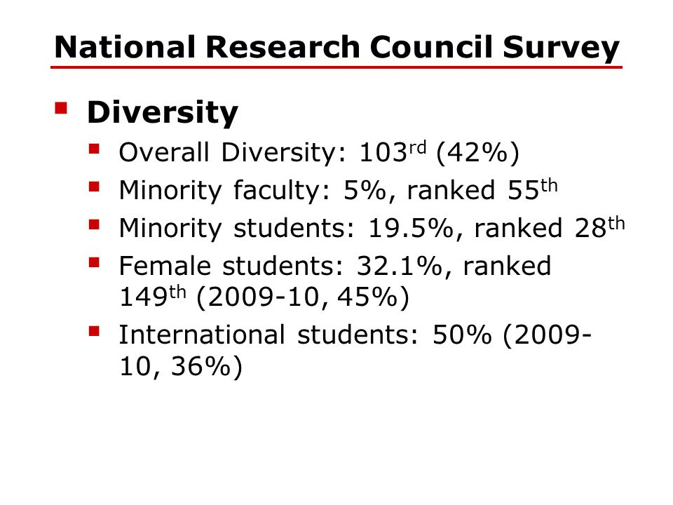  Diversity  Overall Diversity: 103 rd (42%)  Minority faculty: 5%, ranked 55 th  Minority students: 19.5%, ranked 28 th  Female students: 32.1%,