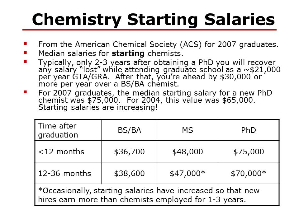 Chemistry Starting Salaries  From the American Chemical Society (ACS) for 2007 graduates.  Median salaries for starting chemists.  Typically, only