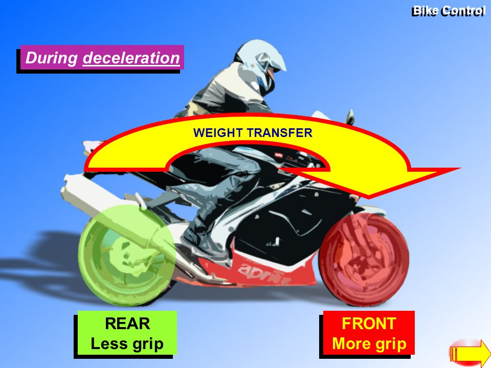 During deceleration WEIGHT TRANSFER REAR Less grip FRONT More grip Bike Control