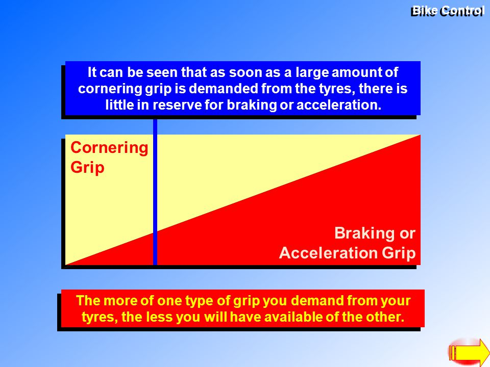Bike Control Cornering Grip Braking or Acceleration Grip It can be seen that as soon as a large amount of cornering grip is demanded from the tyres, there is little in reserve for braking or acceleration.