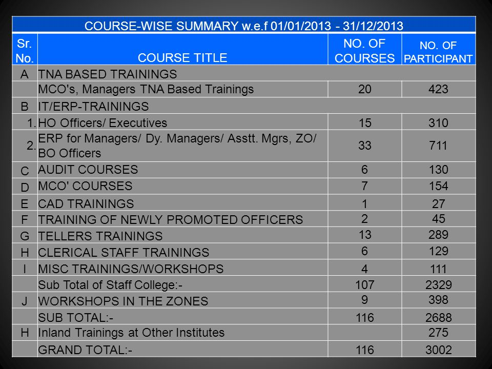 COURSE-WISE SUMMARY w.e.f 01/01/2013 - 31/12/2013 Sr. No.COURSE TITLE NO. OF COURSES NO. OF PARTICIPANT ATNA BASED TRAININGS MCO's, Managers TNA Based