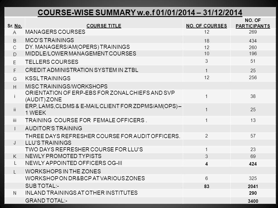 COURSE-WISE SUMMARY w.e.f 01/01/2014 – 31/12/2014 Sr.