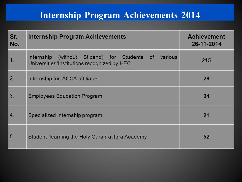Internship Program Achievements 2014 Sr. No.