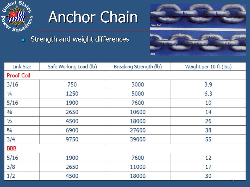 ® 15 Anchor Chain Strength and weight differences Strength and weight differences Link Size Safe Working Load (lb) Breaking Strength (lb) Weight per 10 ft (lbs) Proof Coil 3/1675030003.9 ¼125050006.3 5/161900760010 ‫⅜‫⅜‫⅜‫⅜26501060014 ½45001800026 ⅝69002760038 3/497503900055 BBB 5/161900760012 3/826501100017 1/245001800030