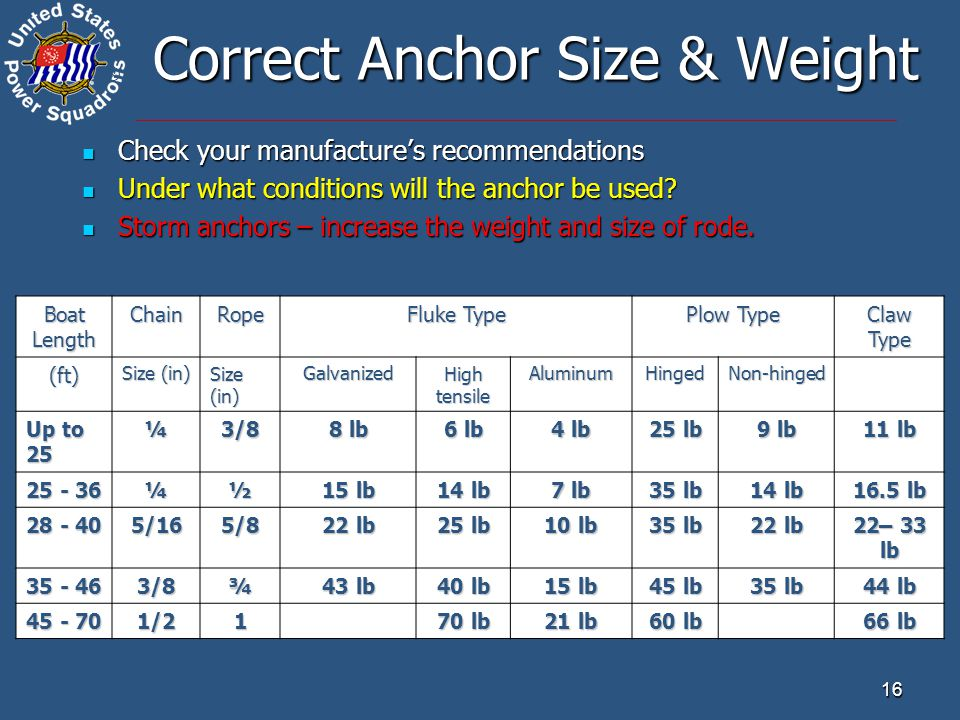 ® 16 Correct Anchor Size & Weight Check your manufacture's recommendations Check your manufacture's recommendations Under what conditions will the anchor be used.