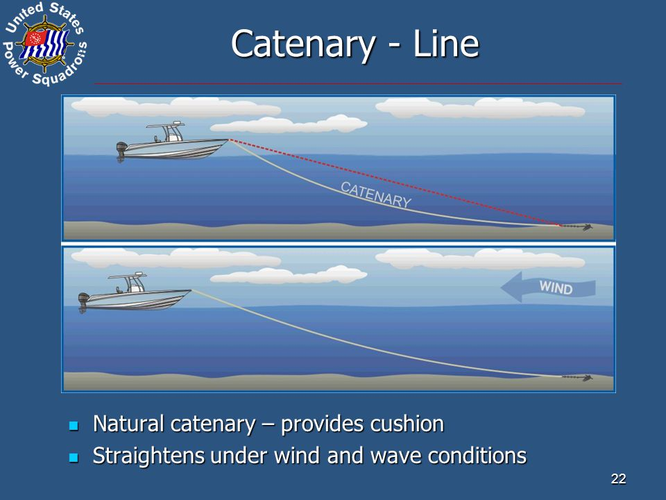 ® 22 Catenary - Line Natural catenary – provides cushion Natural catenary – provides cushion Straightens under wind and wave conditions Straightens under wind and wave conditions