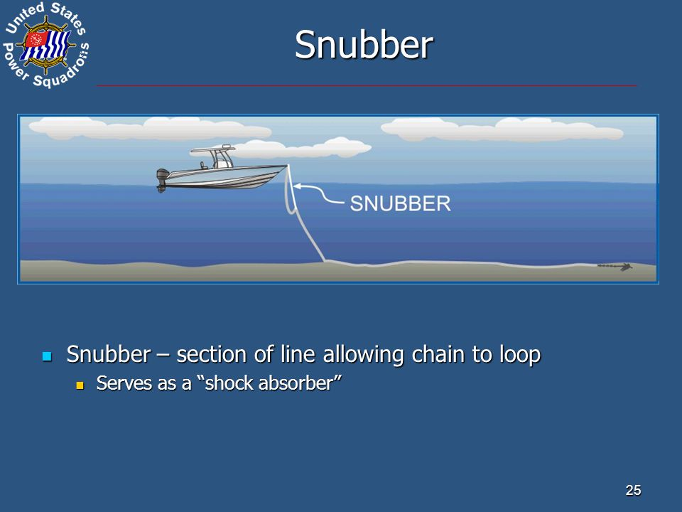 ® 25 Snubber Snubber – section of line allowing chain to loop Snubber – section of line allowing chain to loop Serves as a shock absorber Serves as a shock absorber