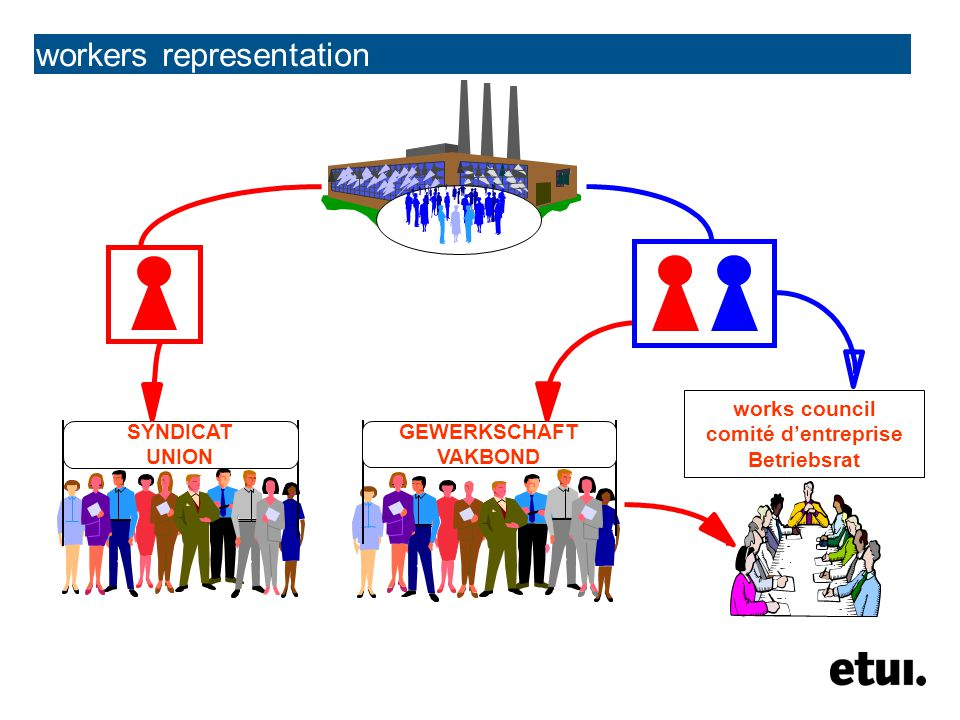 workers representation national industry company most important level of collective bargaining le niveau le plus important pour les négociations collectives wichtigste Ebene der Verhandlungen