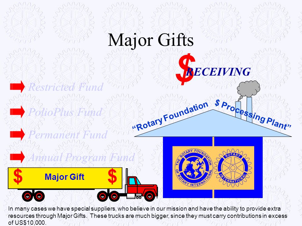 """Major Gifts $ Major Gift $ """"Rotary Foundation $ Processing Plant"""" $ RECEIVING Annual Program Fund Permanent Fund PolioPlus Fund Restricted Fund In man"""