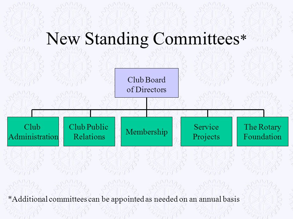 New Standing Committees * Club Board of Directors Club Administration Club Public Relations Membership Service Projects The Rotary Foundation *Additio