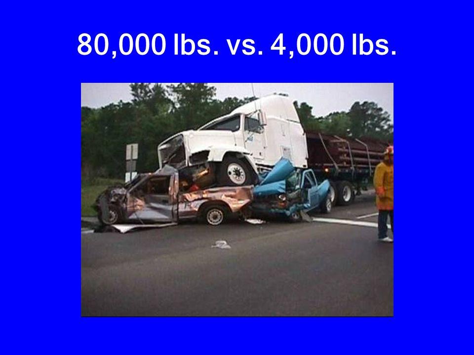 80,000 lbs. vs. 4,000 lbs.