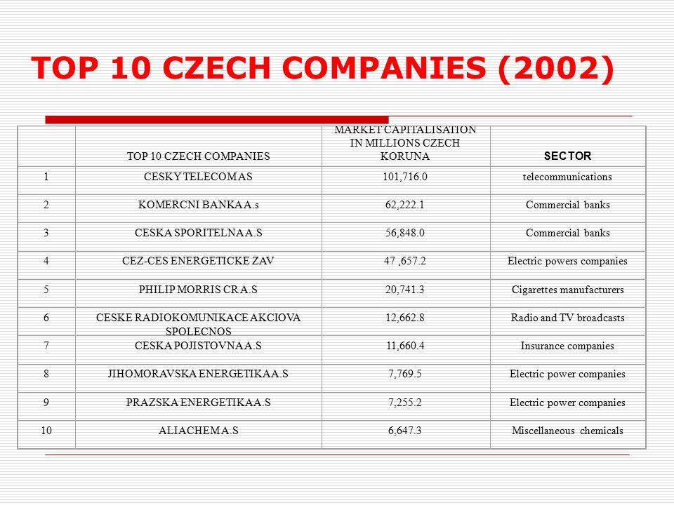 TOP 10 CZECH COMPANIES MARKET CAPITALISATION IN MILLIONS CZECH KORUNA SECTOR 1 CESKY TELECOM AS101,716.0telecommunications 2 KOMERCNI BANKA A.s62,222.1Commercial banks 3 CESKA SPORITELNA A.S56,848.0Commercial banks 4 CEZ-CES ENERGETICKE ZAV47,657.2Electric powers companies 5 PHILIP MORRIS CR A.S20,741.3Cigarettes manufacturers 6 CESKE RADIOKOMUNIKACE AKCIOVA SPOLECNOS 12,662.8Radio and TV broadcasts 7 CESKA POJISTOVNA A.S11,660.4Insurance companies 8 JIHOMORAVSKA ENERGETIKA A.S7,769.5Electric power companies 9 PRAZSKA ENERGETIKA A.S7,255.2Electric power companies 10 ALIACHEM A.S6,647.3Miscellaneous chemicals TOP 10 CZECH COMPANIES (2002)