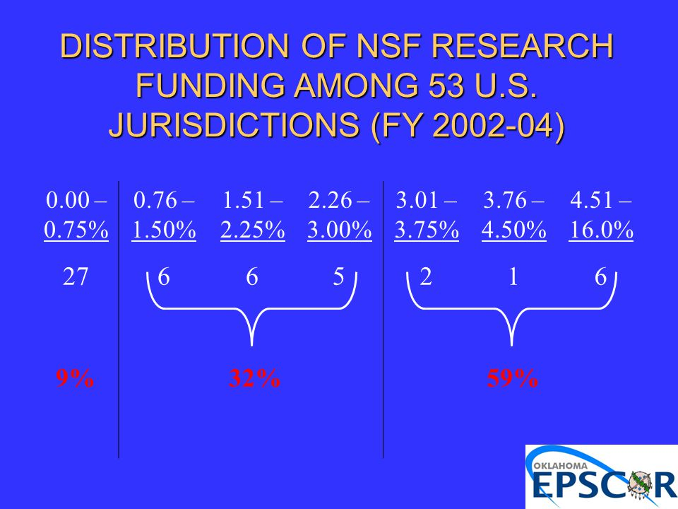 DISTRIBUTION OF NSF RESEARCH FUNDING AMONG 53 U.S. JURISDICTIONS (FY 2002-04) 0.00 – 0.75% 0.76 – 1.50% 1.51 – 2.25% 2.26 – 3.00% 3.01 – 3.75% 3.76 –