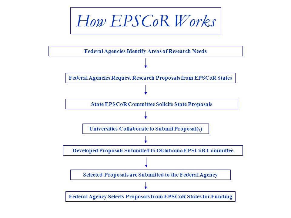How EPSCoR Works Federal Agencies Request Research Proposals from EPSCoR States Universities Collaborate to Submit Proposal(s) Developed Proposals Submitted to Oklahoma EPSCoR Committee Selected Proposals are Submitted to the Federal Agency Federal Agencies Identify Areas of Research Needs Federal Agency Selects Proposals from EPSCoR States for Funding State EPSCoR Committee Solicits State Proposals