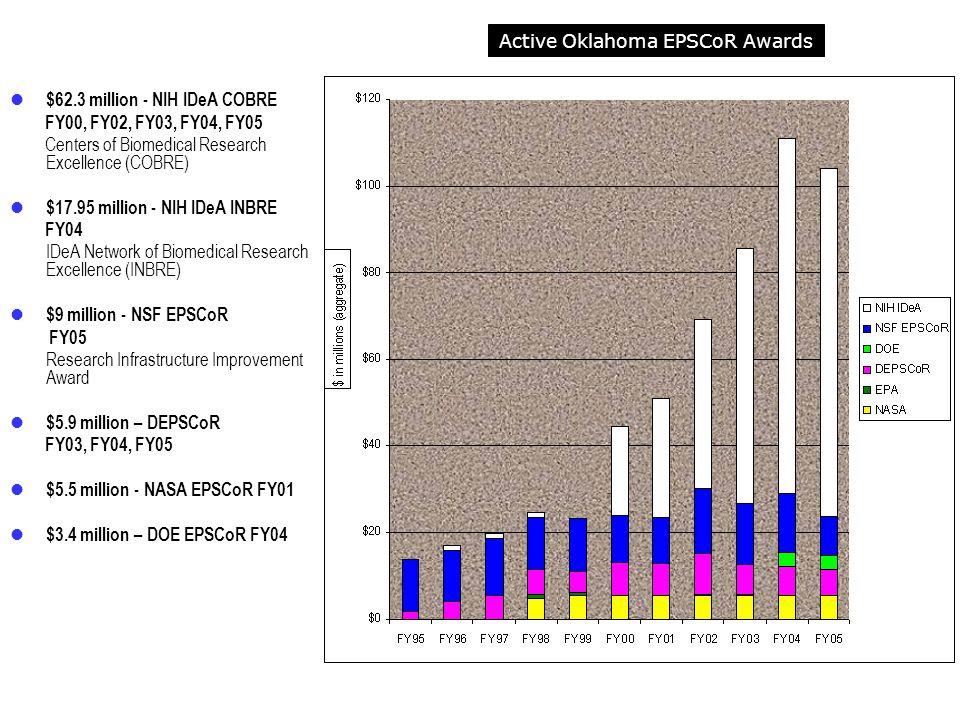 Active Oklahoma EPSCoR Awards $62.3 million - NIH IDeA COBRE FY00, FY02, FY03, FY04, FY05 Centers of Biomedical Research Excellence (COBRE) $17.95 mil