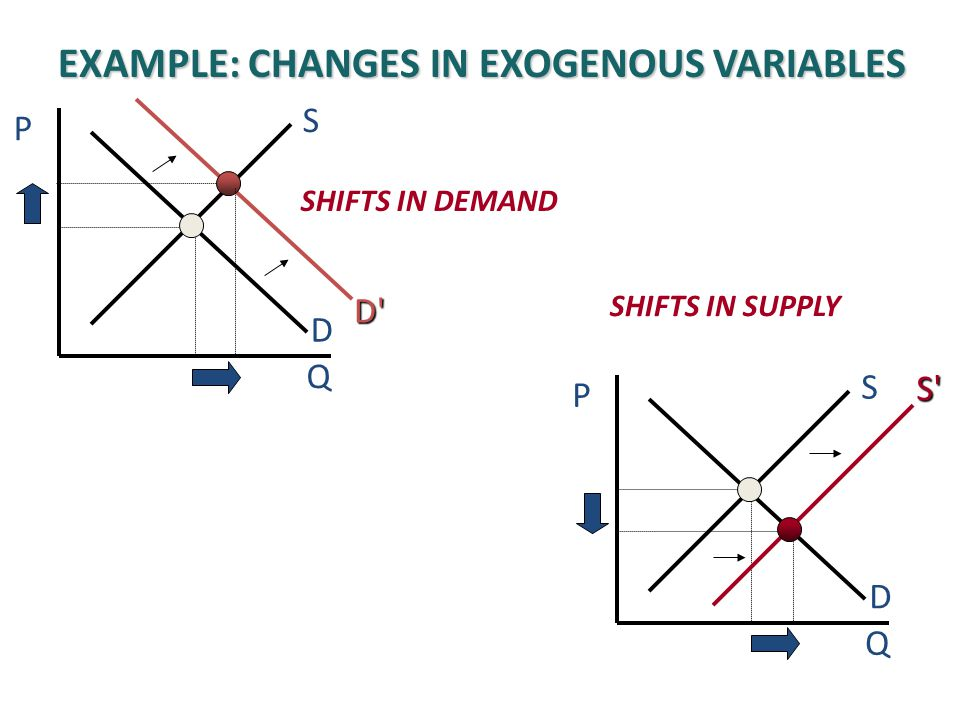 SHIFTS IN DEMAND P DSQ D'D'D'D' SHIFTS IN SUPPLY P DSQ S'S'S'S' EXAMPLE: CHANGES IN EXOGENOUS VARIABLES