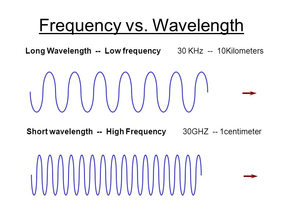 Frequency vs. Wavelength Long Wavelength -- Low frequency 30 KHz -- 10Kilometers Short wavelength -- High Frequency 30GHZ -- 1centimeter