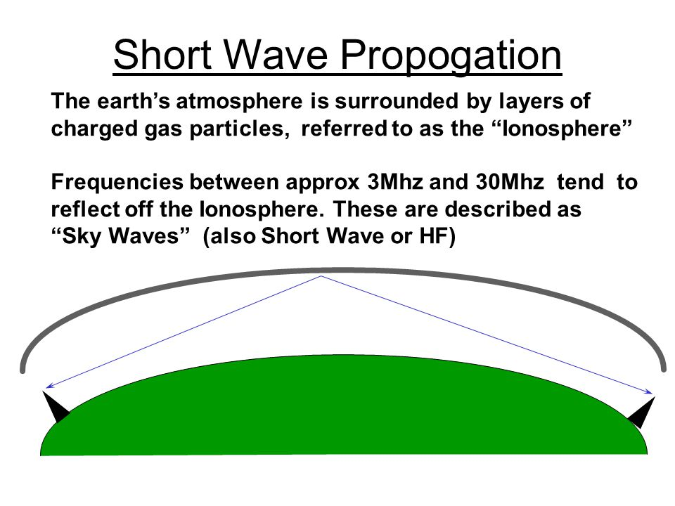 "Short Wave Propogation The earth's atmosphere is surrounded by layers of charged gas particles, referred to as the ""Ionosphere"" Frequencies between ap"