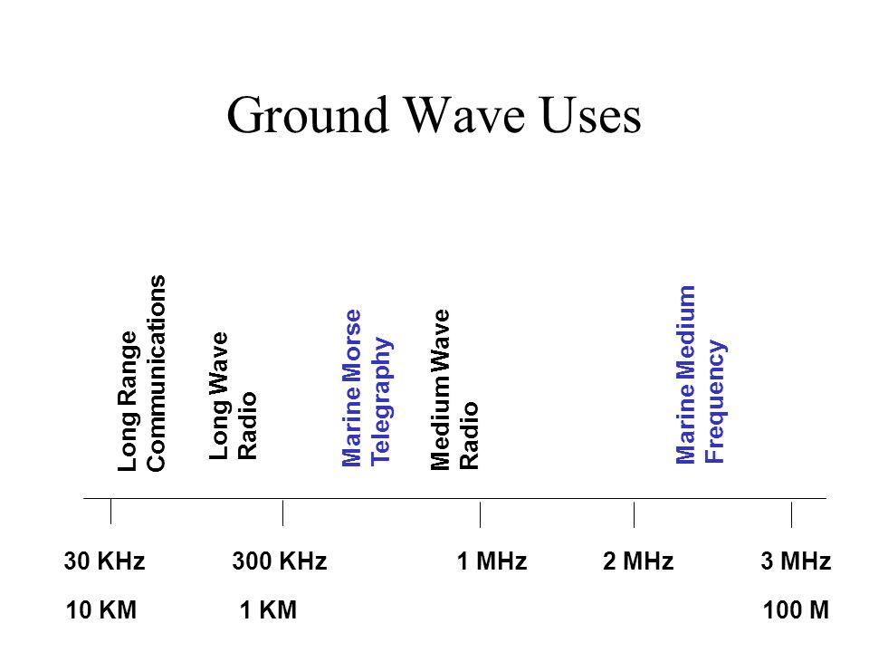 Ground Wave Uses Long Range Communications 30 KHz300 KHz3 MHz Long Wave Radio Marine Morse Telegraphy Medium Wave Radio Marine Medium Frequency 2 MHz1 MHz 10 KM1 KM100 M